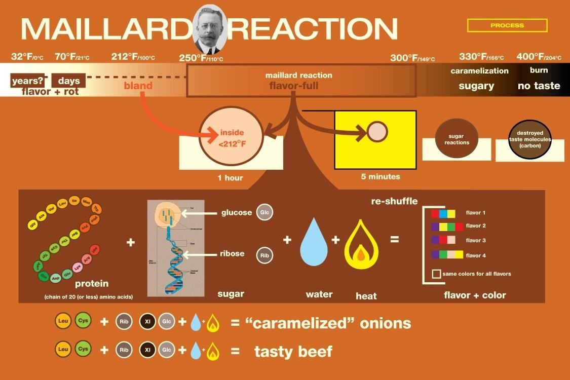 the maillard reaction Maillard reaction on wn network delivers the latest videos and editable pages for news & events, including entertainment, music, sports, science and more, sign up and share your playlists.