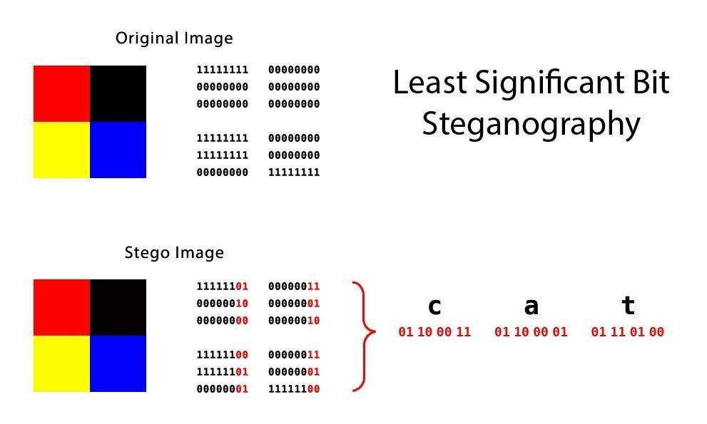 Steganography: How to Hide Secret Data Inside an Image or