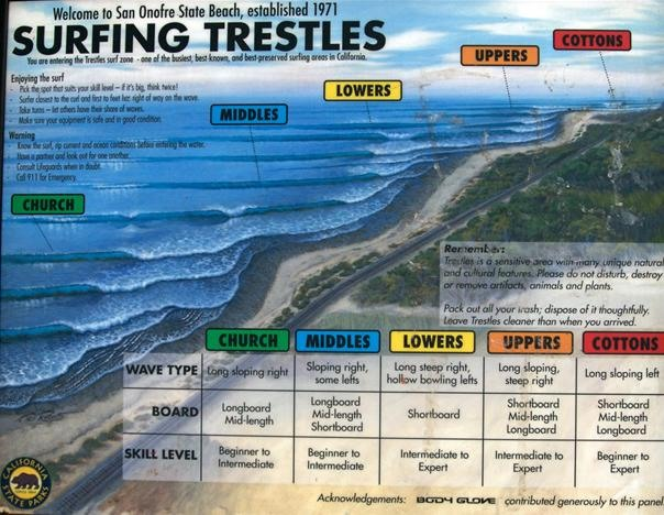 Surfing Trestles: A Breakdown of Waves