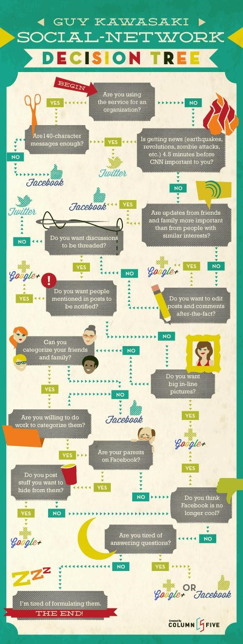 What Social Network Should You Use? Use the Social Network Decision Tree!