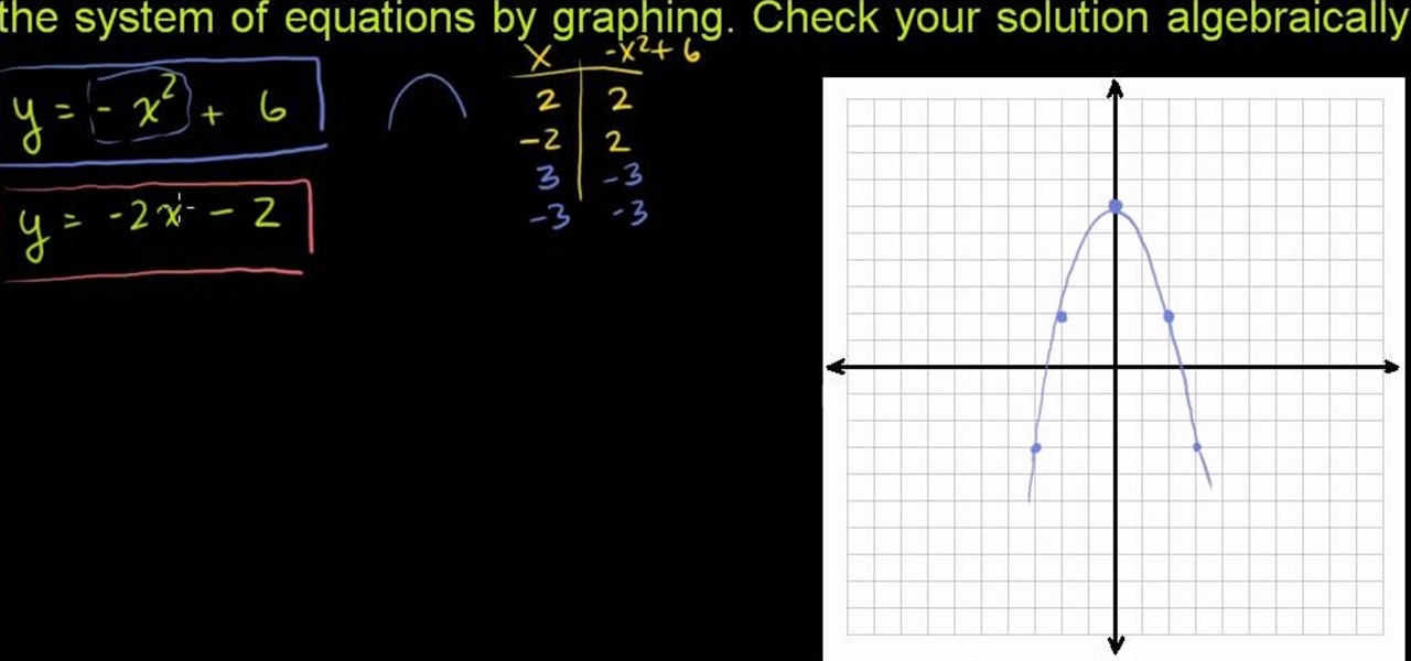 how to solve non linear systems of equations by graphing math. Black Bedroom Furniture Sets. Home Design Ideas