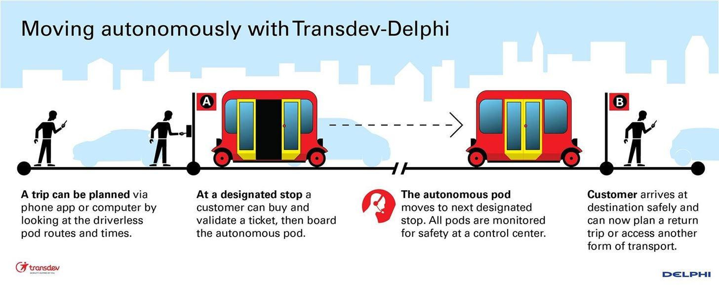 One Step Closer to the Mainstream: Delphi and Transdev to Develop Driverless Cars