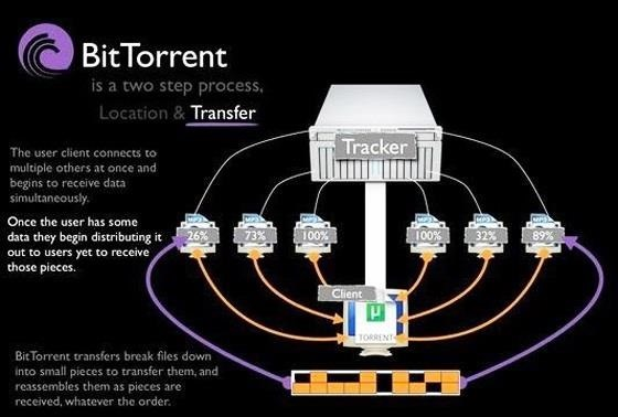 The Definitive Guide to Using BitTorrent on Your Nexus 7 Tablet