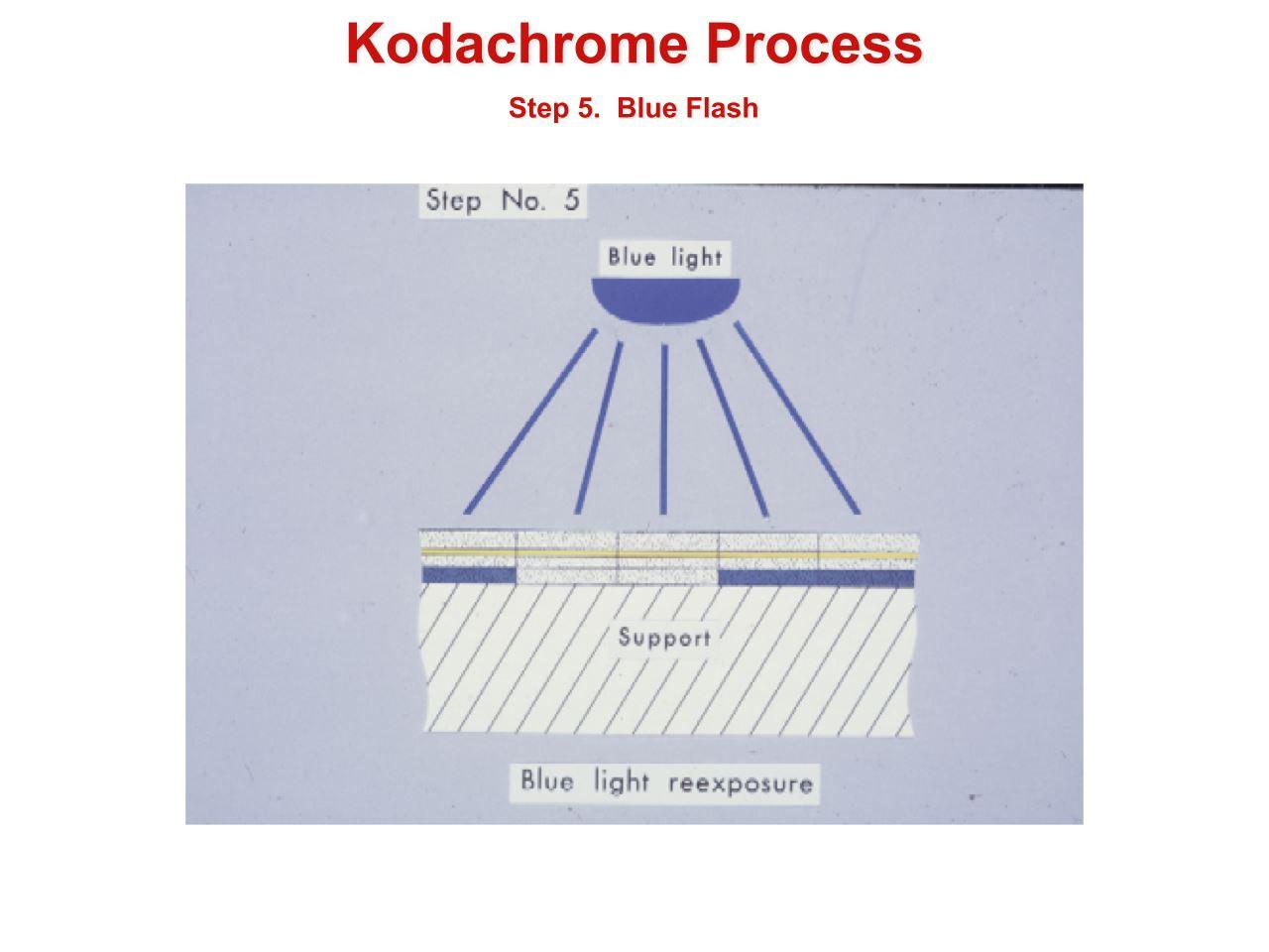 How to Develop Kodachrome Film (B&W Hand Processing