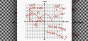 Analyze trigonometric functions graphically