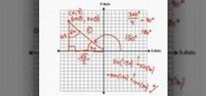 Analyze trigonometric functions graphically