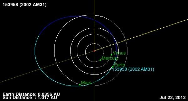 How to Watch the City-Block Sized 2002 AM31 Asteroid Fly by Earth Live Today