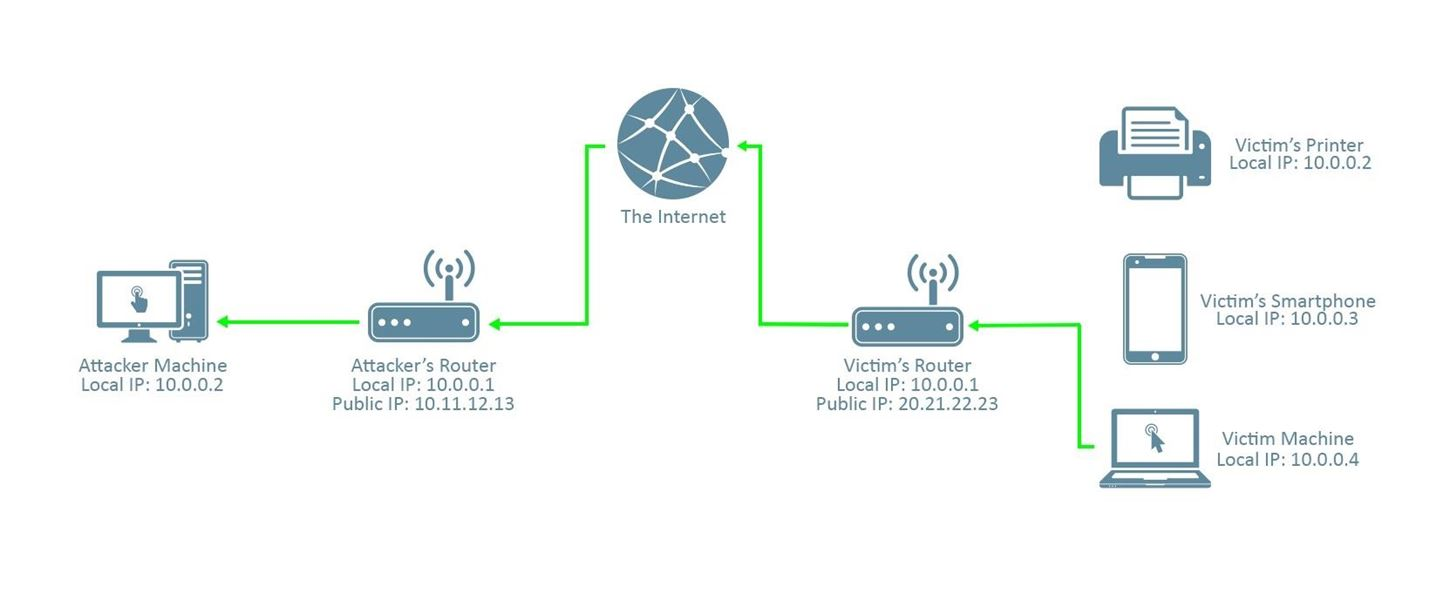 How To Perform An Attack Over Wan Internet Null Byte Wonderhowto Wireless Pc Router Bridge Diagram Moreover Puter Work In Connection From The Victim Machine Attacker Through Note That Must Pass Attackers
