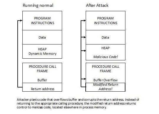 Hacker Hurdles: DEP & ASLR
