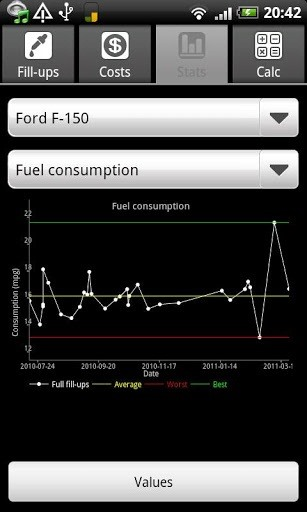 Keep Track of Your Vehicle's Fuel Consumption (MPGs) with These Free Mobile Apps