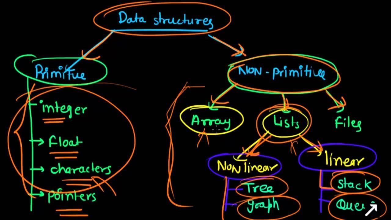 Inquiry into Community's Interest in Data Structures Series