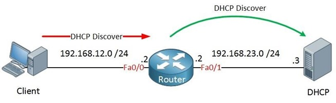 network protocols dynamic host configuration protocol essay Protocols - all great networking protocols arranged and explained to give all great networking protocols arranged dynamic host configuration protocol ftp.