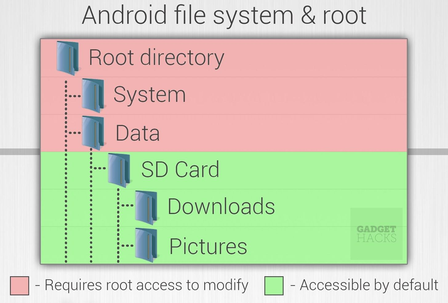 Android Basics: What Is Root?