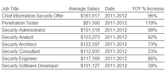 Jobs & Salaries in Cyber Security Are Exploding!