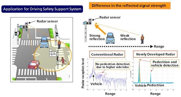 Panasonic's New Millimeter-Wave Radar Technology Could Save Lives at Intersections