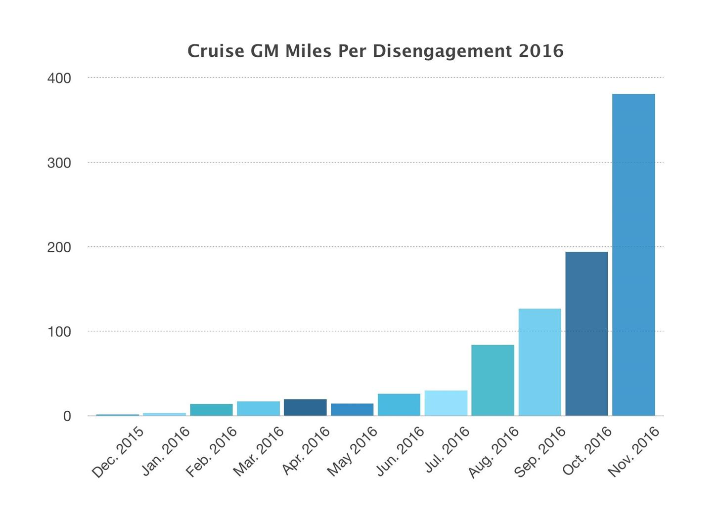 2016 Disengagement Reports Show Waymo Absolutely Crushing the Competition on Every Single Metric