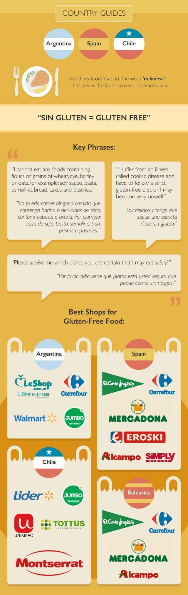 How to Eat Gluten-Free Abroad