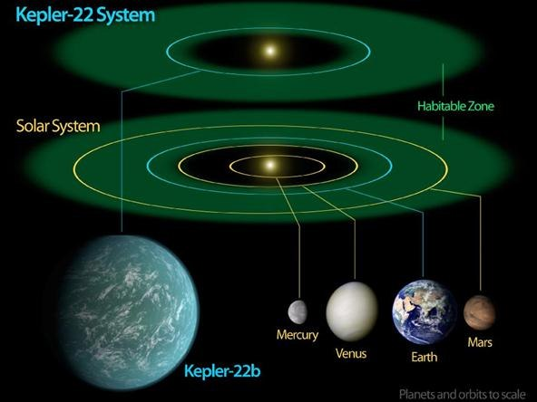 Outer Space Planets Names