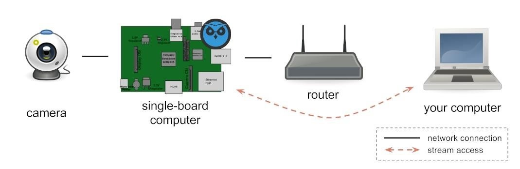 How to Create a Wireless Spy Camera Using a Raspberry Pi