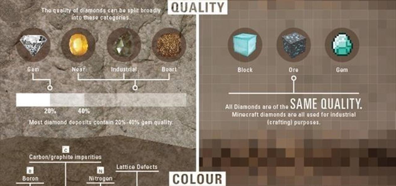 Mining vs Minecraft - Diamonds