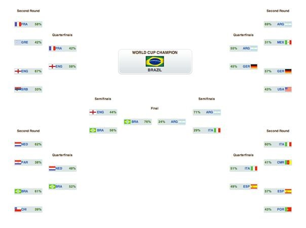 2010 World Cup Printable Bracket