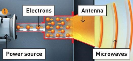 Making Electromagnetic Weapons: Directed Microwave Energy