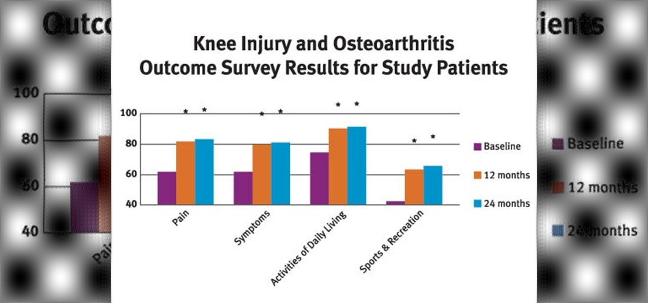 Know if Osteoarthritis Is More Common in Females Than in Males?