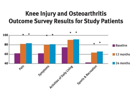 How to Know if Osteoarthritis Is More Common in Females Than in Males?