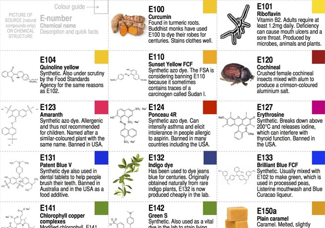 1000 Images About Food Chemistry On Pinterest Food