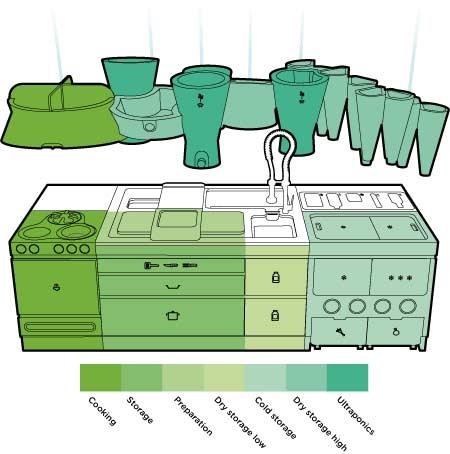 Ekokook: The Kitchen of the Future