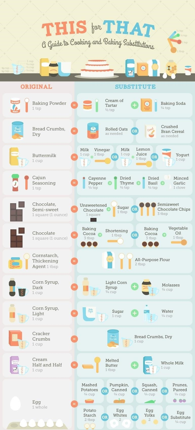 Missing an Ingredient? Consult This Guide to Cooking & Baking Substitutions