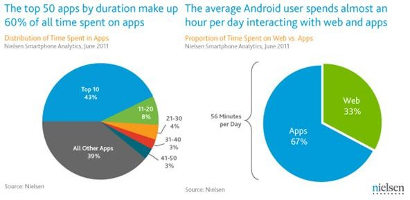 Android Smartphones Dominated by 10 Hugely Popular Mobile Apps