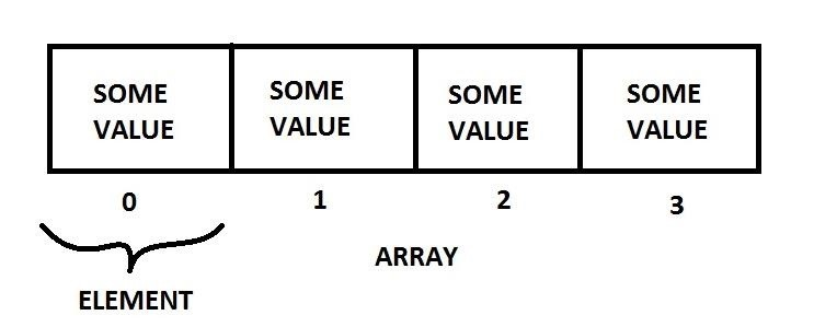 Security-Oriented C Tutorial 0x07 - Arrays and Strings