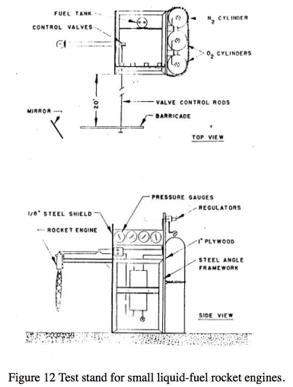 how to make liquid rocket fuel