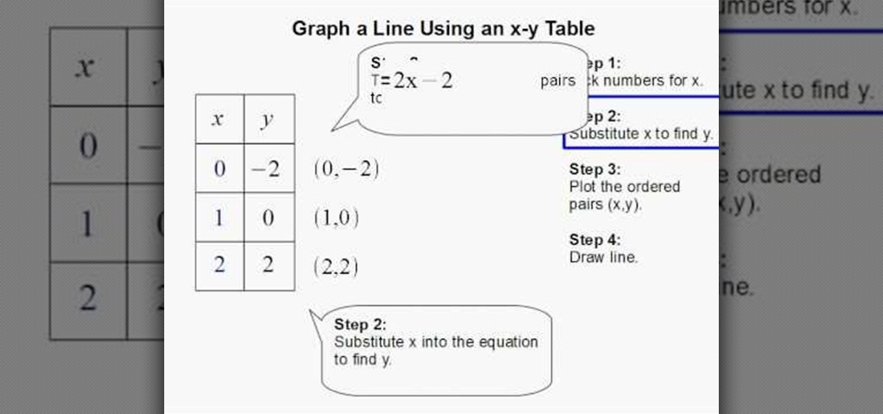 How to graph a line using an x y table math for X and y table of values