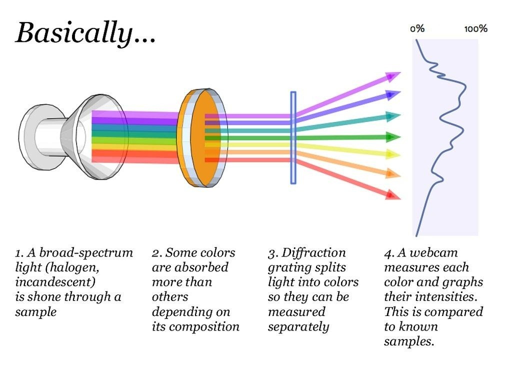 Discover the Hidden Colors in Everyday Objects with This DIY Video Spectrometer