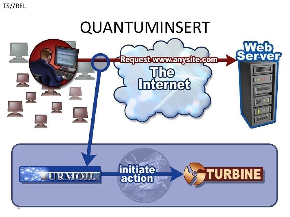Hack Like a Pro: How to Hack Like the NSA (Using Quantum Insert)