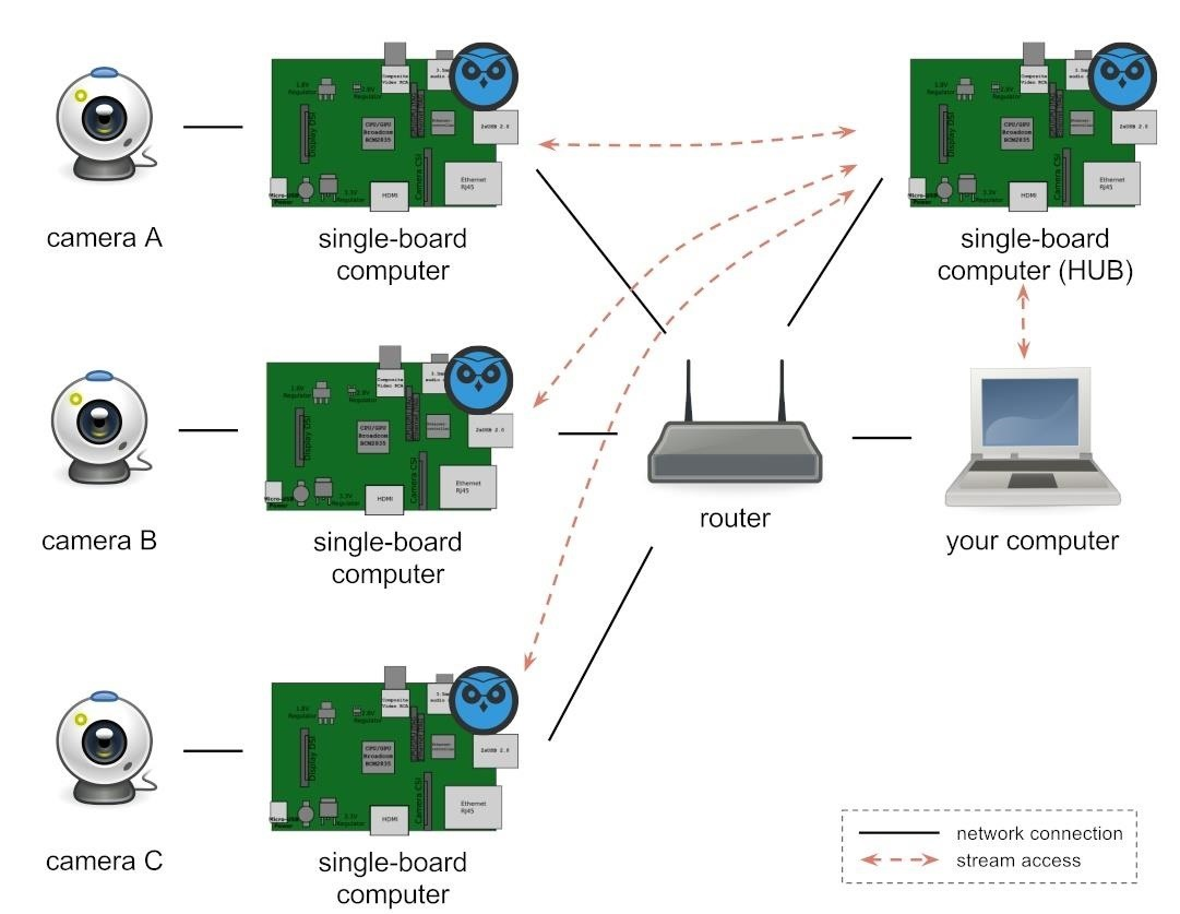 How to Create a Wireless Spy Camera Using a Raspberry Pi « Null Byte