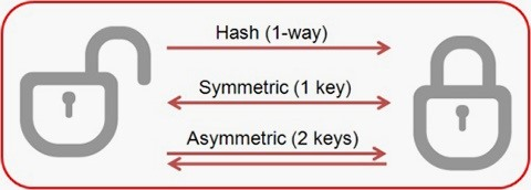 Hack Like a Pro: Cryptography Basics for the Aspiring Hacker