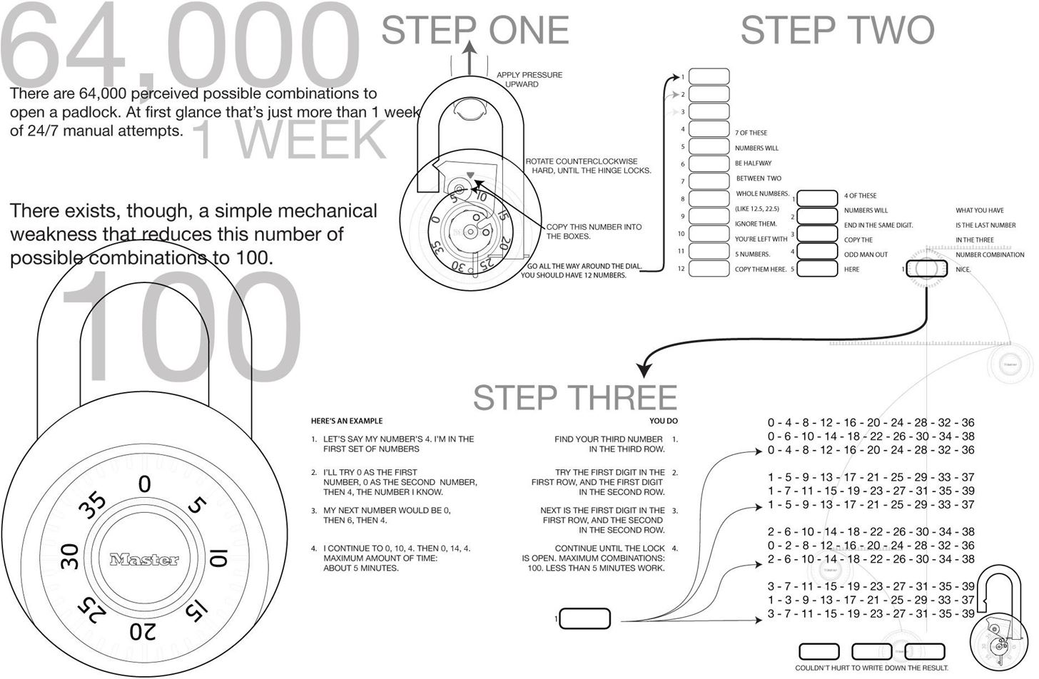 Crack a Master Lock Mathematically, Without a Shim