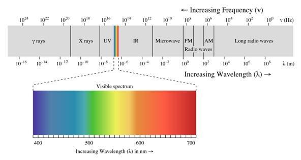 Electromagnetic Energy Microwave Microwave energy generally
