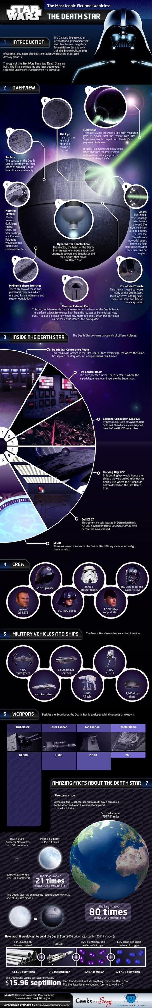 Darth Vadar's Death Star Military Info Graphic