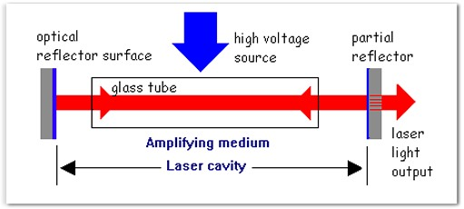Making Electromagnetic Weapons: Lasers, Part One