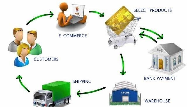 How to Setup an eCommerce Business?