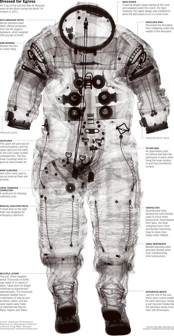 What astronauts wear