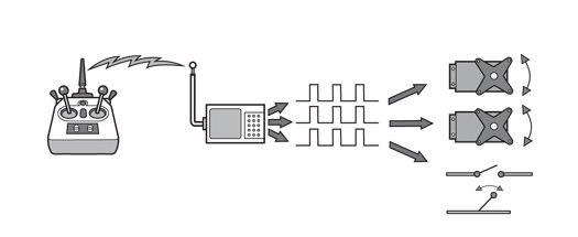 howto  remote control anything  u00ab hacks  mods  u0026 circuitry