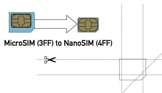 How to Convert a Micro SIM Card to Fit the Nano Slot on Your HTC One ...