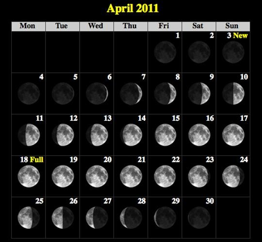 How to Observe the Full Moons in 2011 (Lunar Calendar)