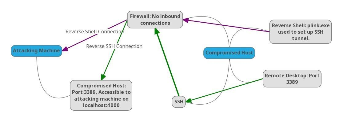 How to Use Remote Port Forwarding to Slip Past Firewall Restrictions Unnoticed