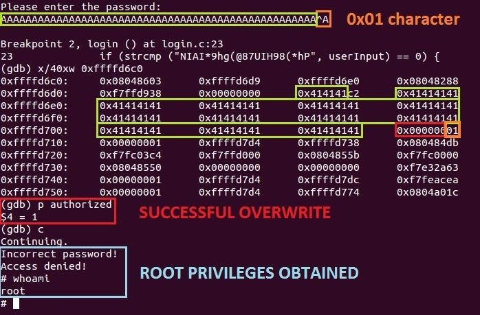 Security-Oriented C Tutorial 0x0C - Buffer Overflows Exposed!